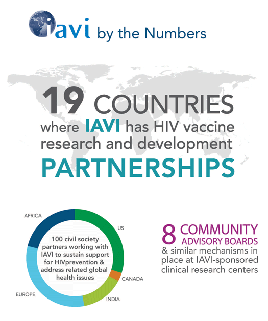 IAVI by the numbers